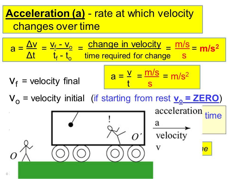 vo = velocity initial (if starting from rest vo = ZERO)