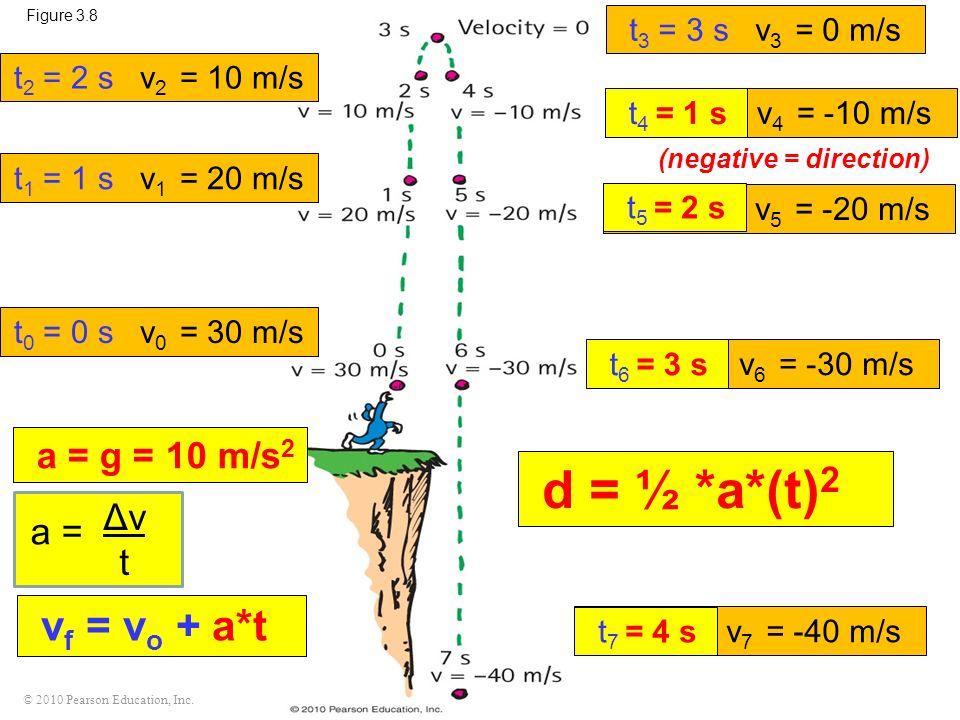 d = ½ *a*(t)2 vf = vo + a*t a = g = 10 m/s2 Δv a = t