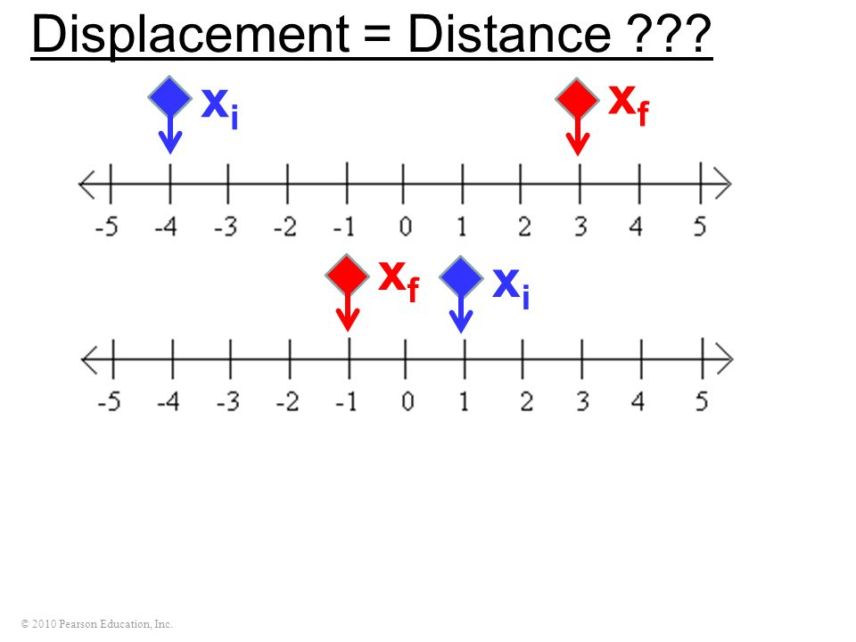 Displacement = Distance