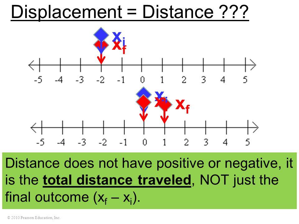 Displacement = Distance