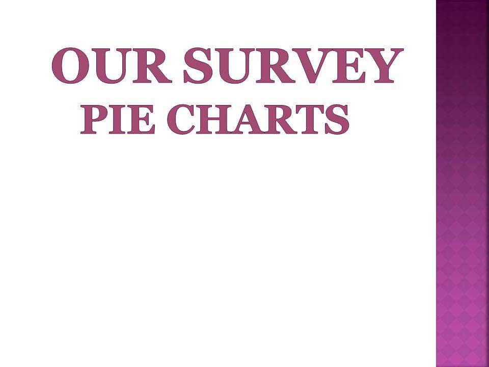 our survey pie charts