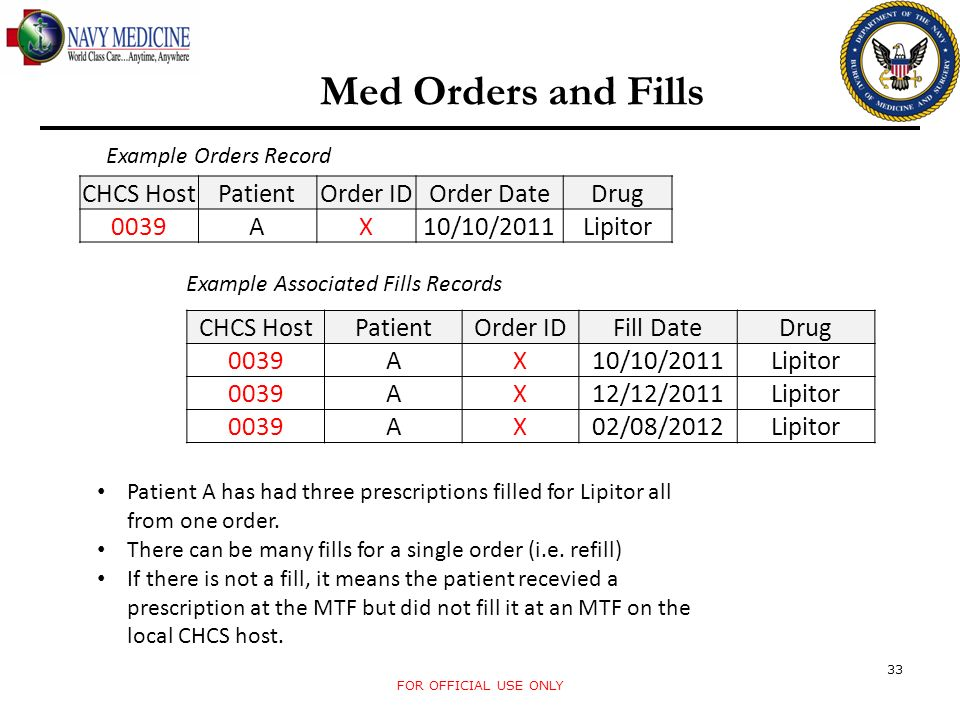 Med Orders and Fills CHCS Host Patient Order ID Order Date Drug 0039 A