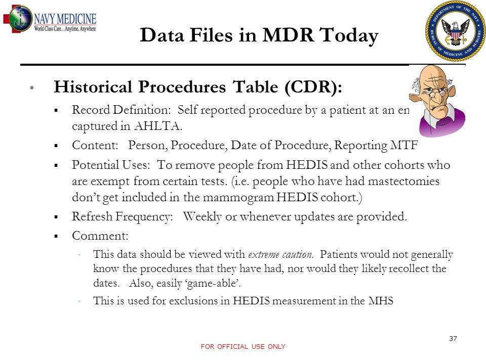 Data Files in MDR Today Historical Procedures Table (CDR):
