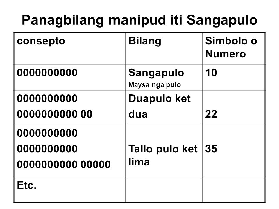 Panagbilang manipud iti Sangapulo