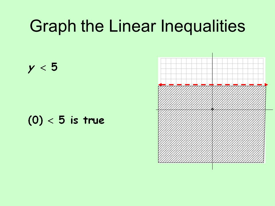 Graph the Linear Inequalities