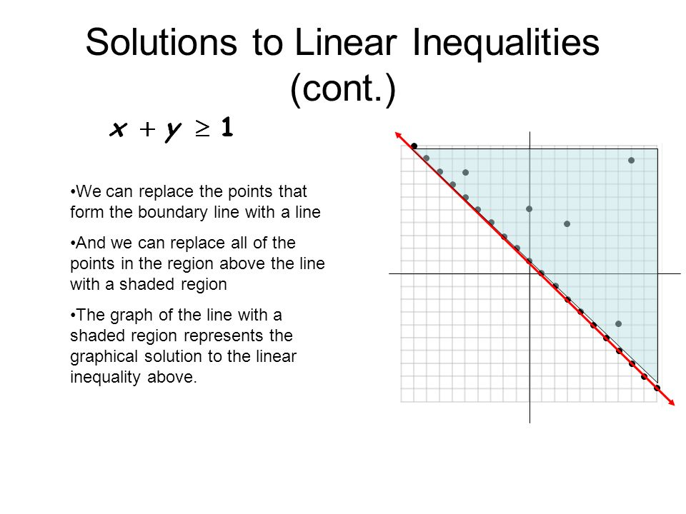 Solutions to Linear Inequalities (cont.)