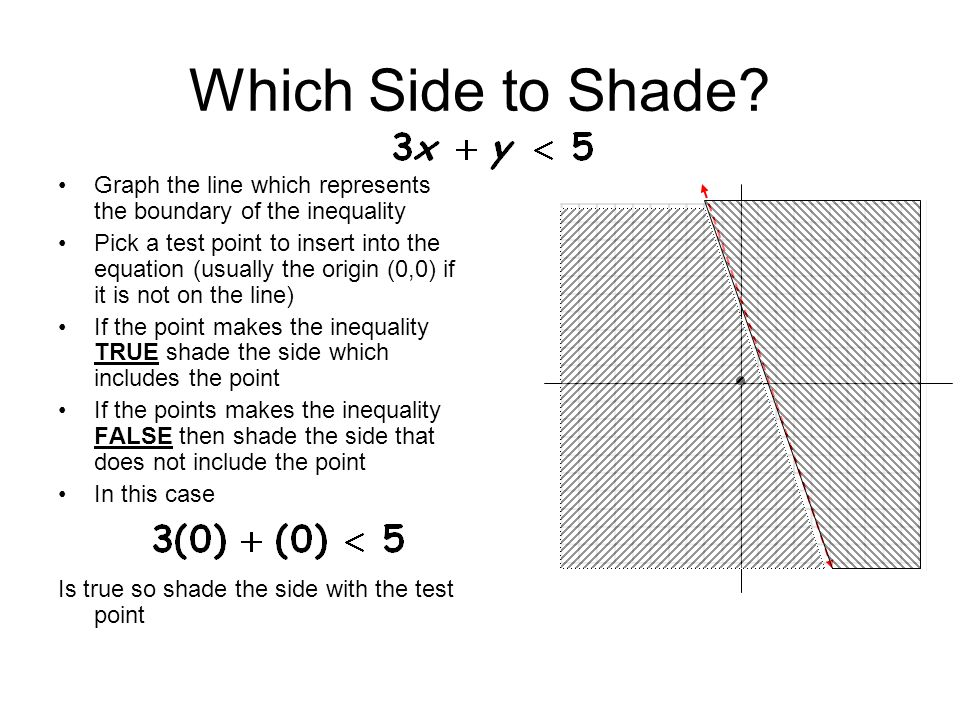 Which Side to Shade Graph the line which represents the boundary of the inequality.