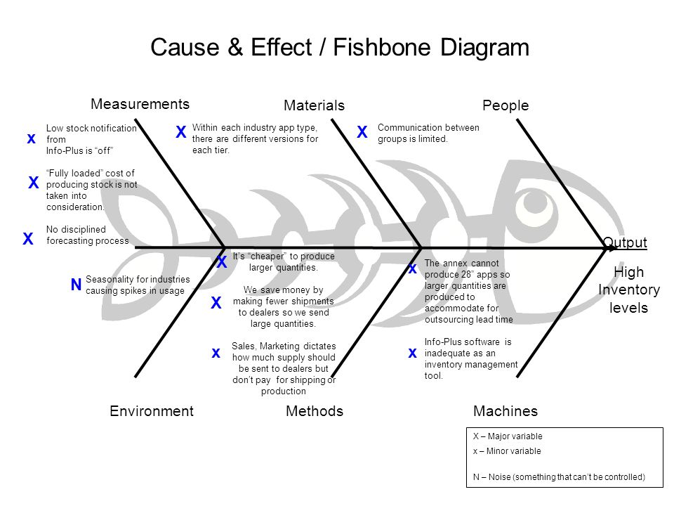 Cause & Effect / Fishbone Diagram