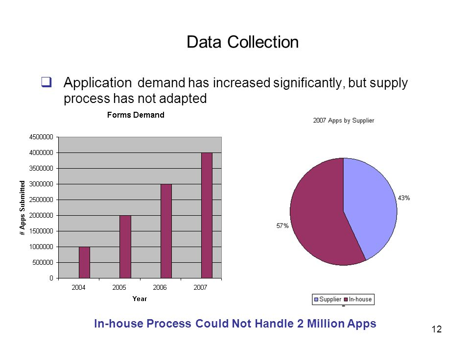 In-house Process Could Not Handle 2 Million Apps