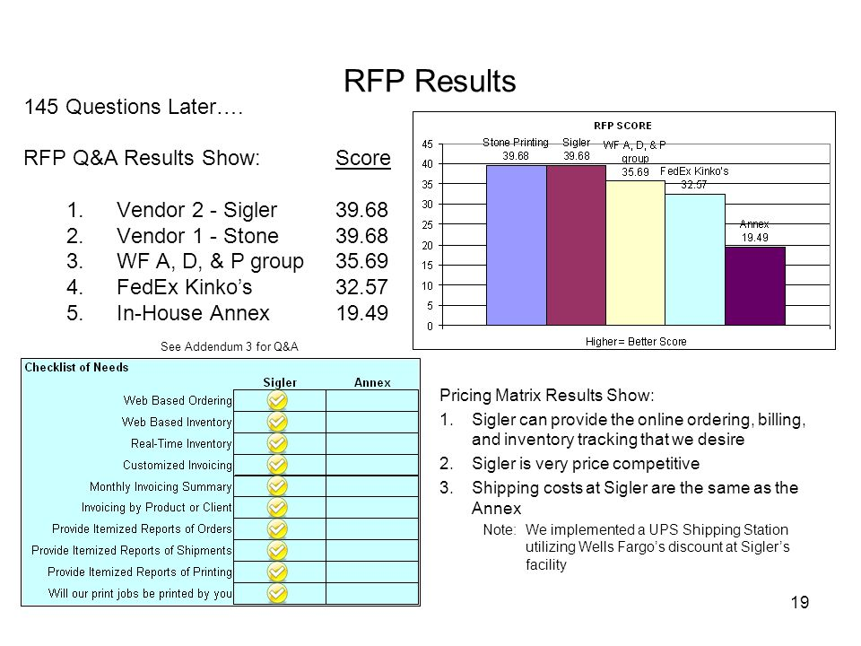 RFP Results 145 Questions Later…. RFP Q&A Results Show: Score