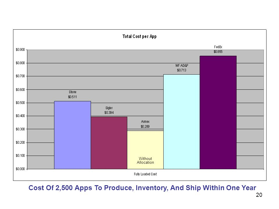 Cost Of 2,500 Apps To Produce, Inventory, And Ship Within One Year