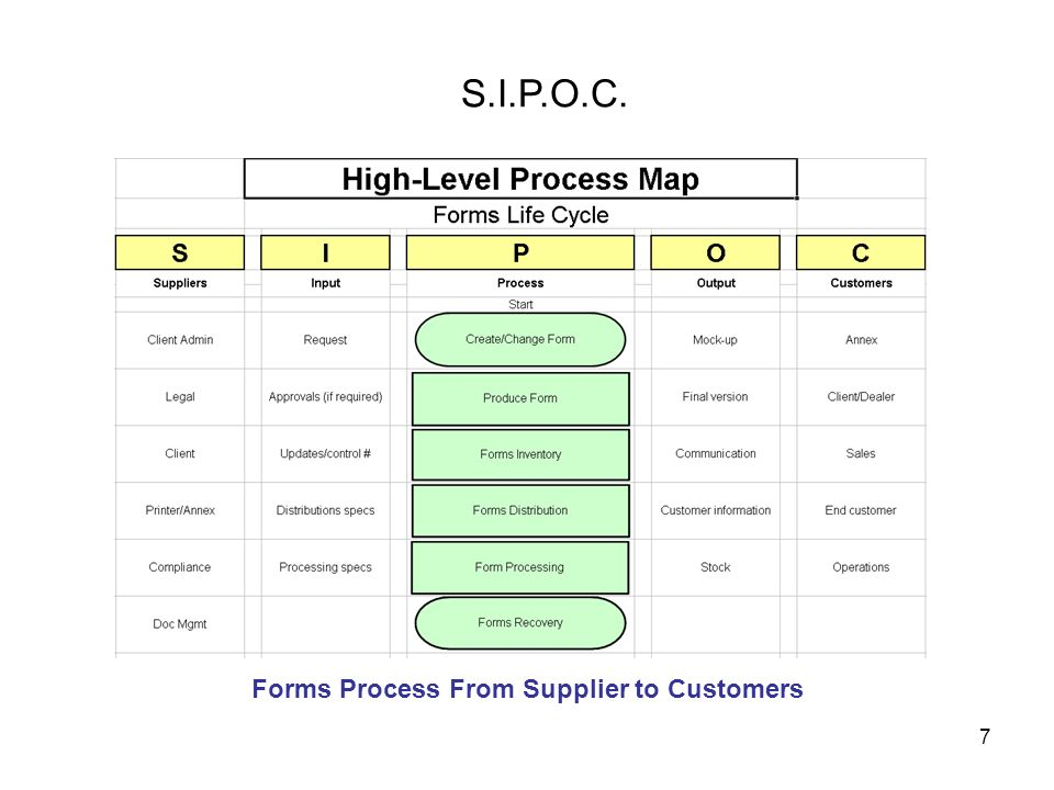 Forms Process From Supplier to Customers