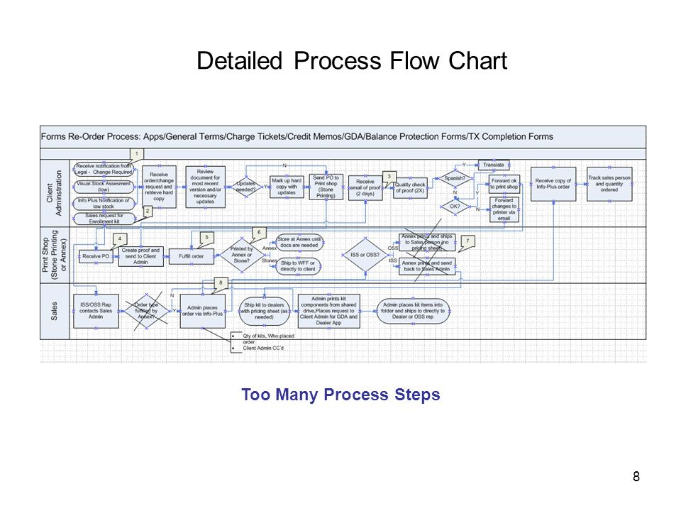 Detailed Process Flow Chart