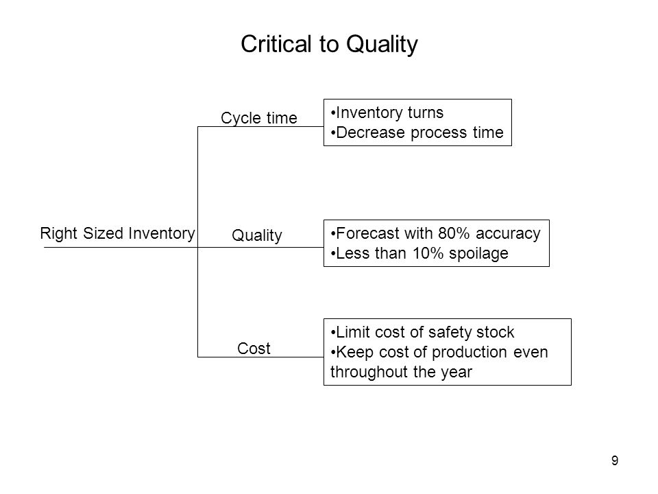 Critical to Quality Inventory turns Decrease process time Cycle time