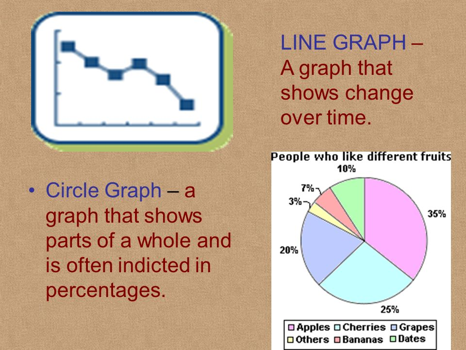 LINE GRAPH – A graph that shows change over time.