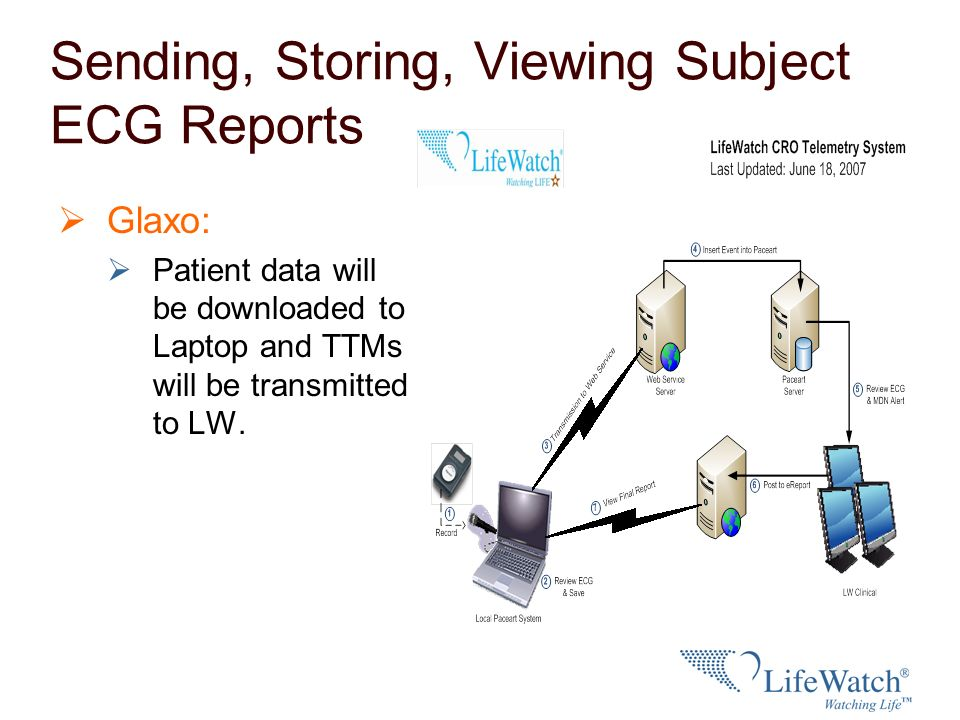 Sending, Storing, Viewing Subject ECG Reports