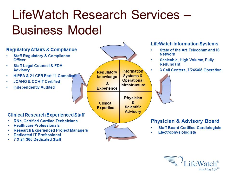 LifeWatch Research Services – Business Model