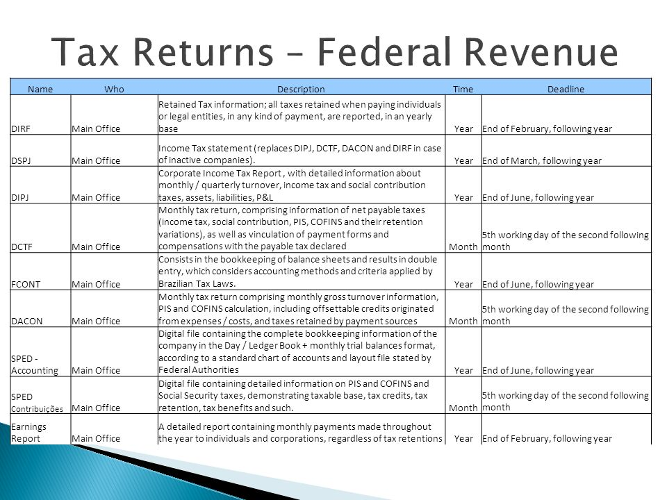 Tax Returns – Federal Revenue