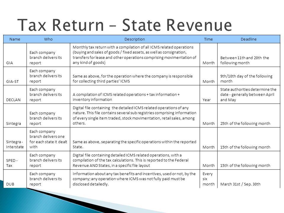 Tax Return – State Revenue