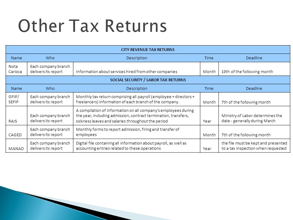 CITY REVENUE TAX RETURNS SOCIAL SECURITY / LABOR TAX RETURNS
