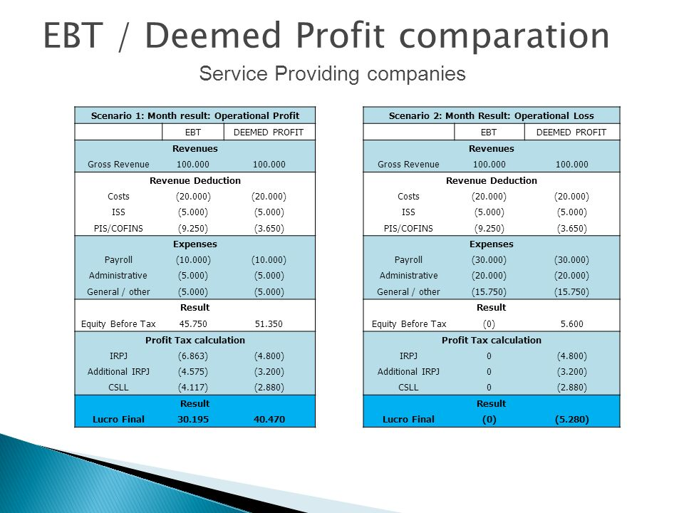 EBT / Deemed Profit comparation