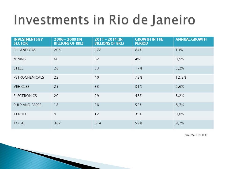 Investments in Rio de Janeiro