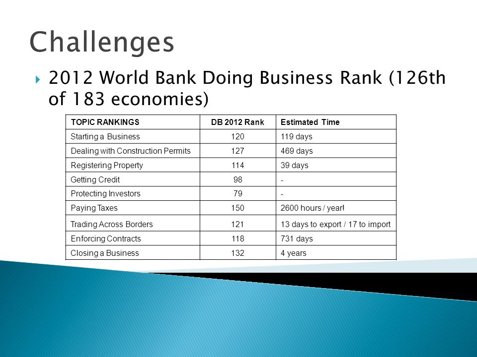 Challenges 2012 World Bank Doing Business Rank (126th of 183 economies) TOPIC RANKINGS. DB 2012 Rank.
