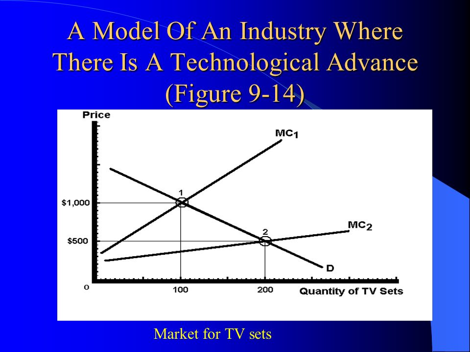 A Model Of An Industry Where There Is A Technological Advance (Figure 9-14)