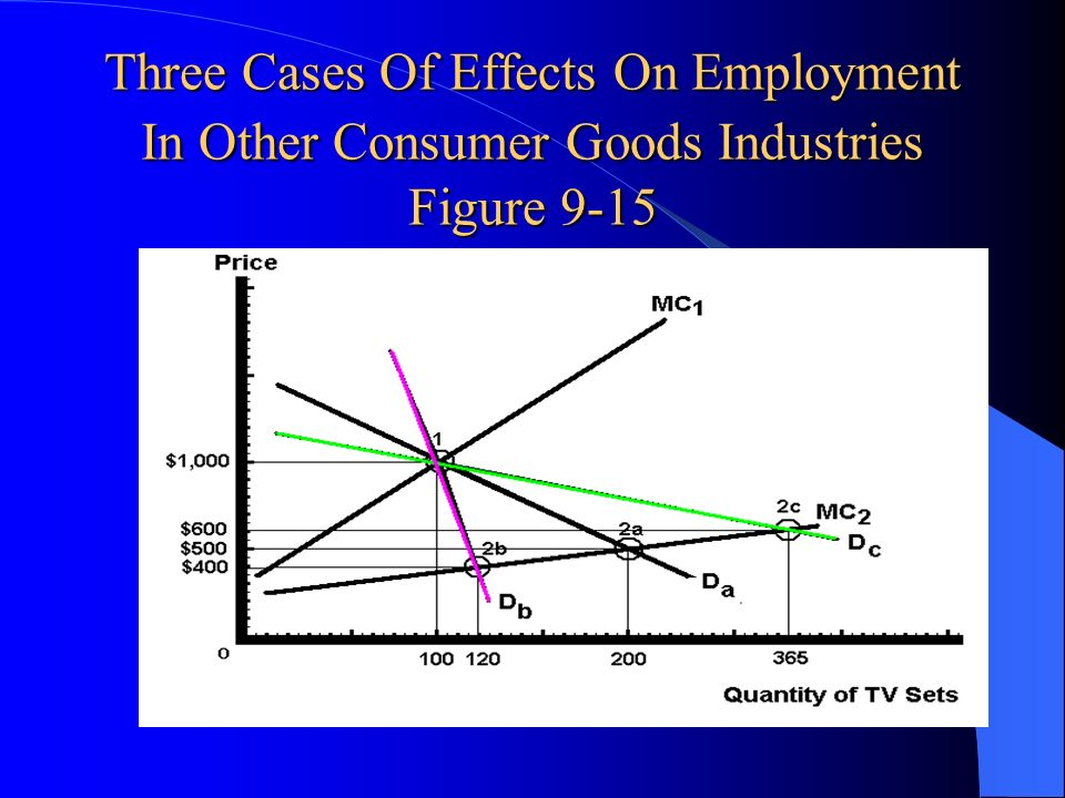 Three Cases Of Effects On Employment In Other Consumer Goods Industries Figure 9-15