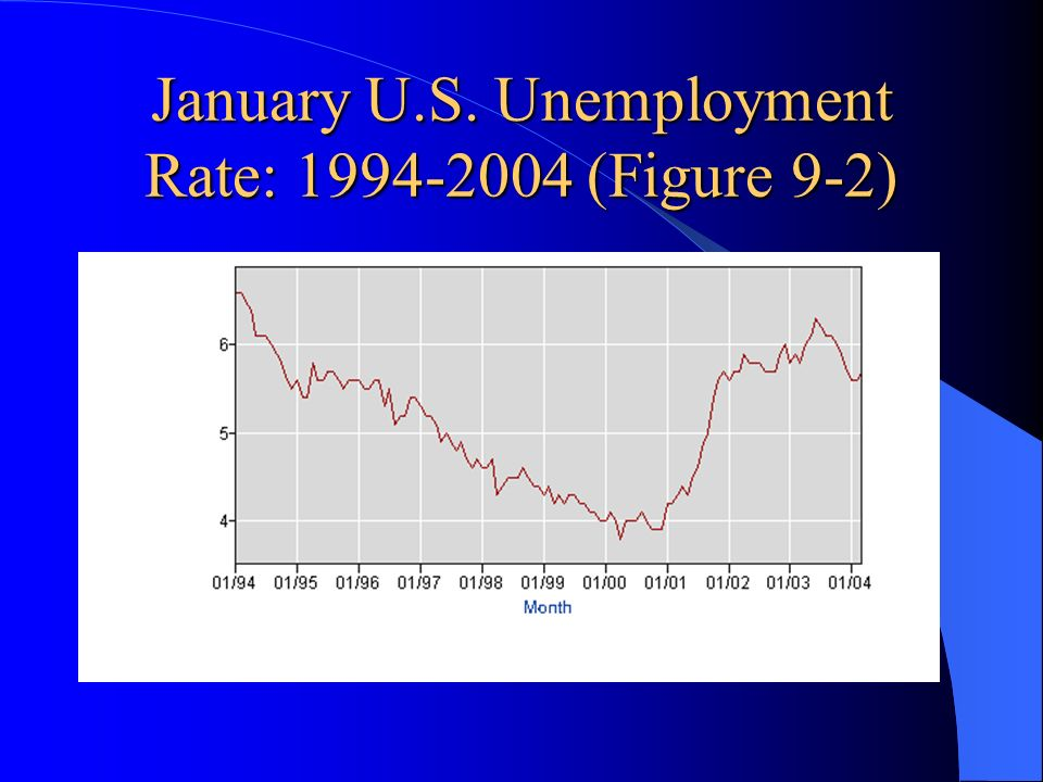 January U.S. Unemployment Rate: (Figure 9-2)