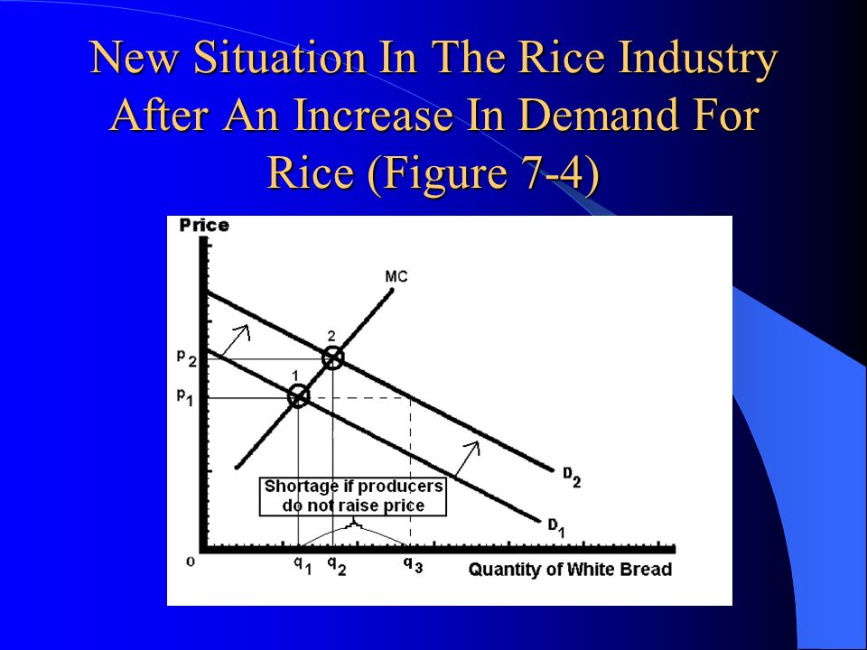 New Situation In The Rice Industry After An Increase In Demand For Rice (Figure 7-4)
