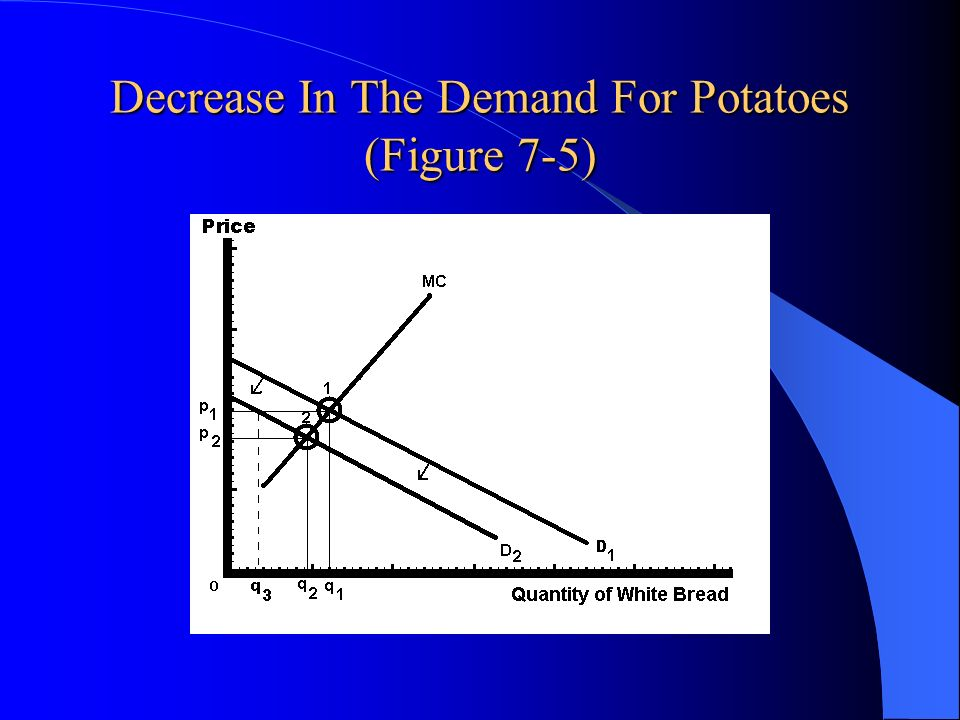 Decrease In The Demand For Potatoes (Figure 7-5)