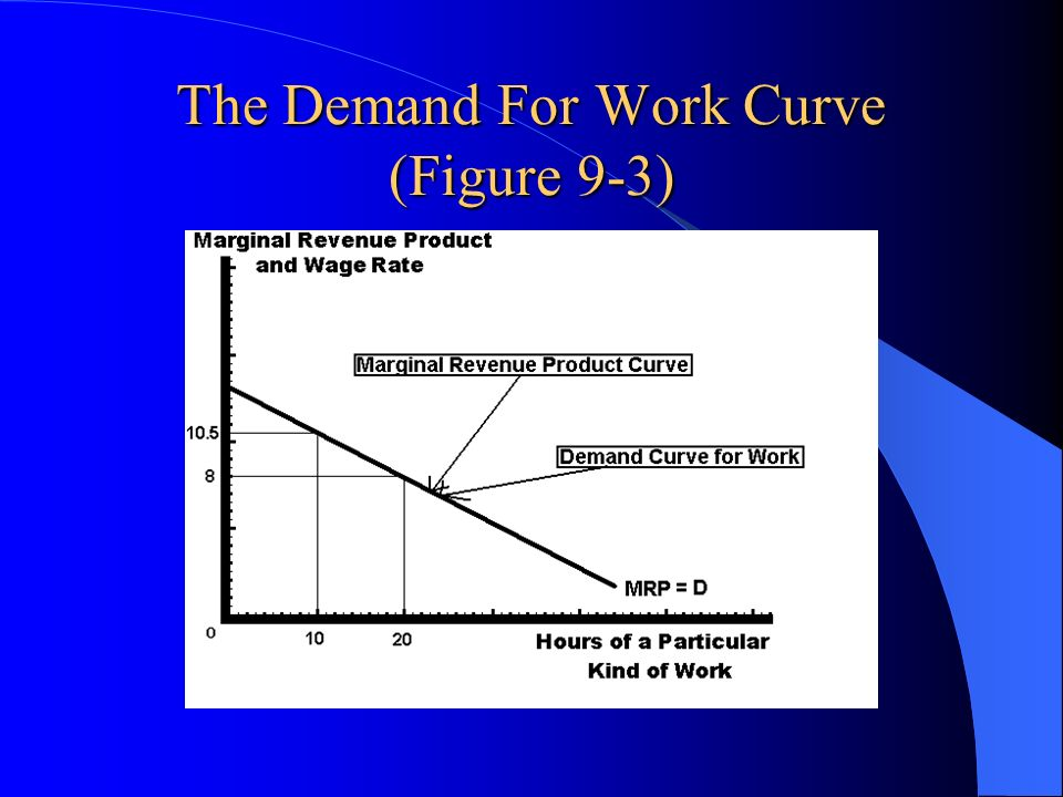 The Demand For Work Curve (Figure 9-3)
