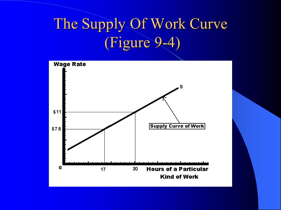 The Supply Of Work Curve (Figure 9-4)