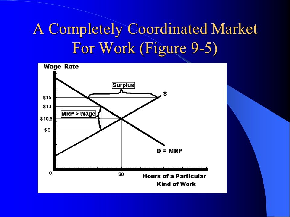A Completely Coordinated Market For Work (Figure 9-5)