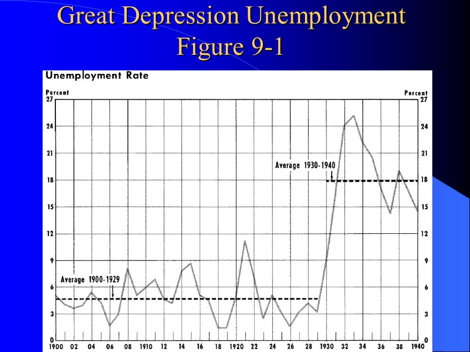 Great Depression Unemployment Figure 9-1