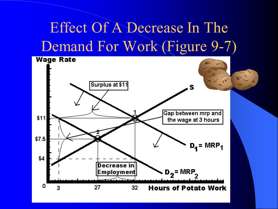 Effect Of A Decrease In The Demand For Work (Figure 9-7)