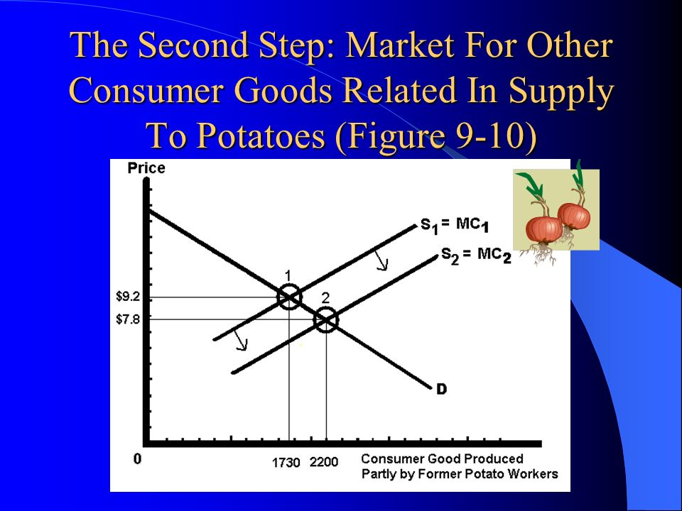 The Second Step: Market For Other Consumer Goods Related In Supply To Potatoes (Figure 9-10)