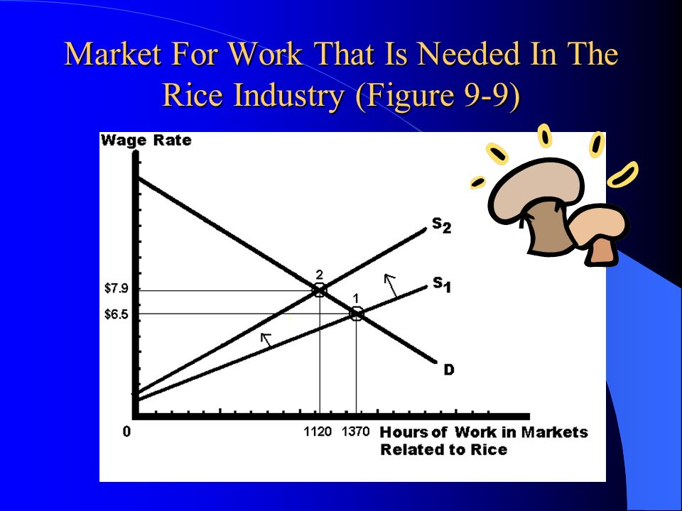 Market For Work That Is Needed In The Rice Industry (Figure 9-9)
