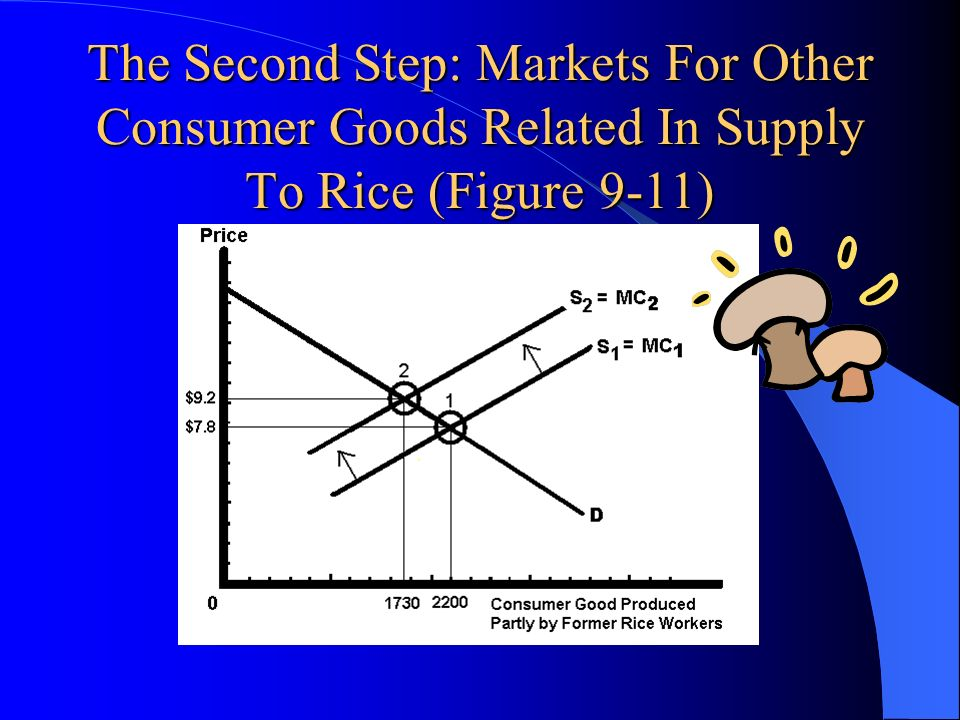 The Second Step: Markets For Other Consumer Goods Related In Supply To Rice (Figure 9-11)