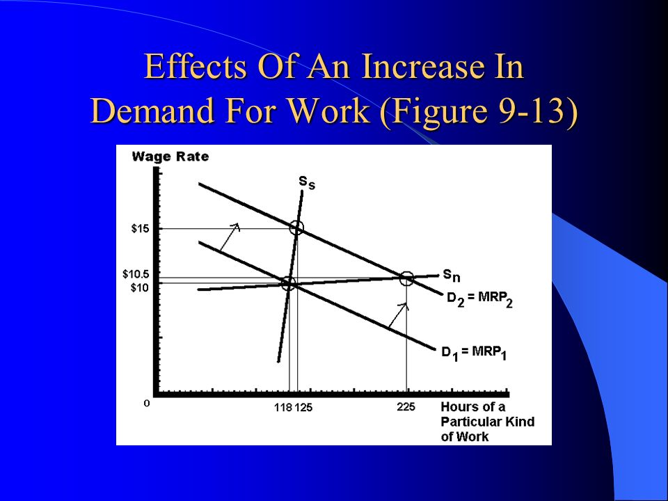 Effects Of An Increase In Demand For Work (Figure 9-13)