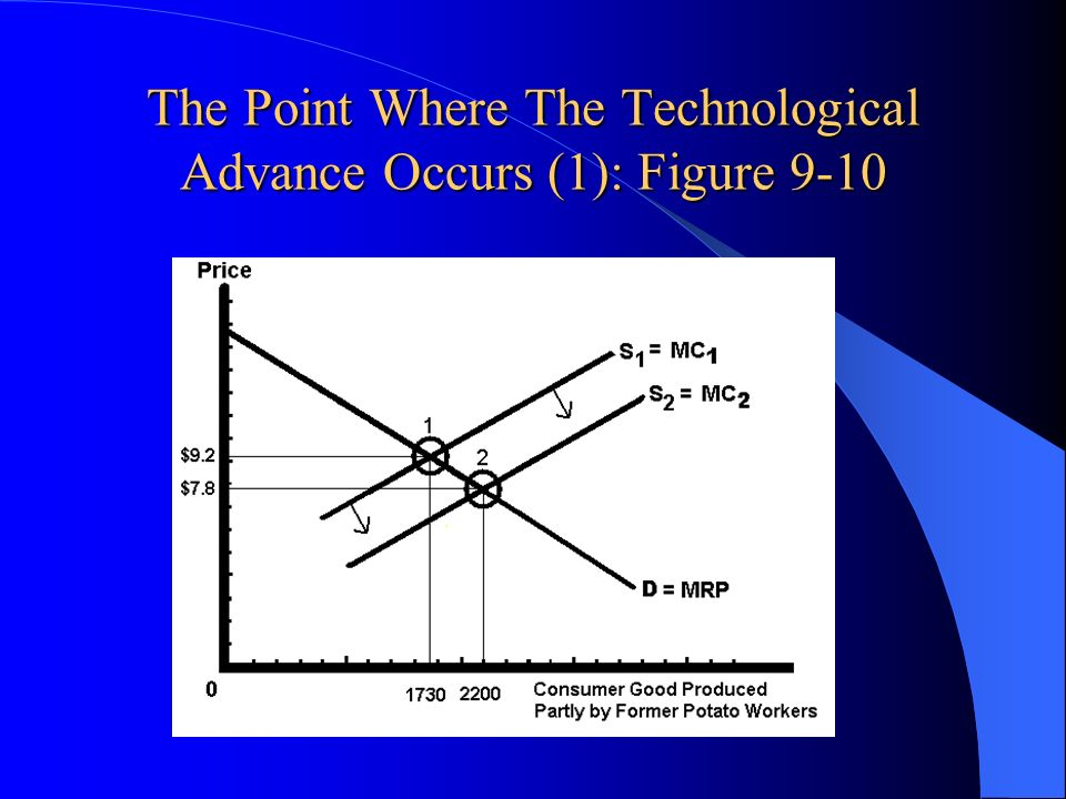The Point Where The Technological Advance Occurs (1): Figure 9-10