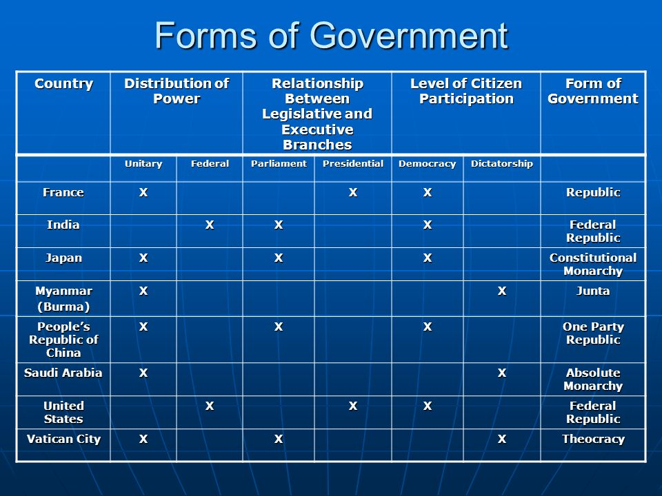 Forms of Government Country Distribution of Power