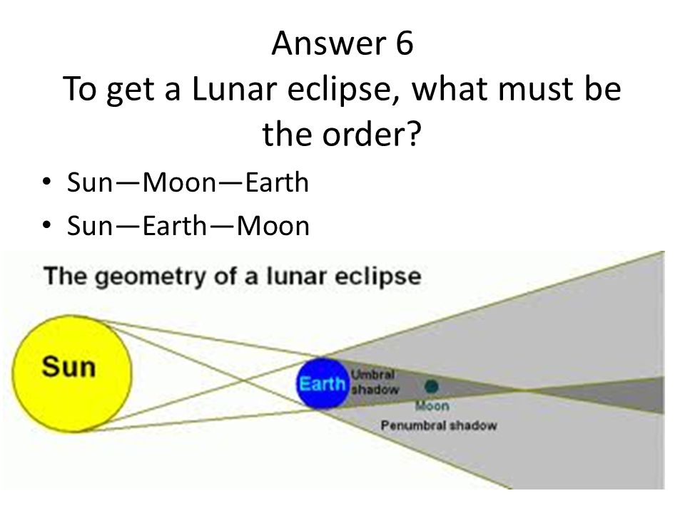 Answer 6 To get a Lunar eclipse, what must be the order