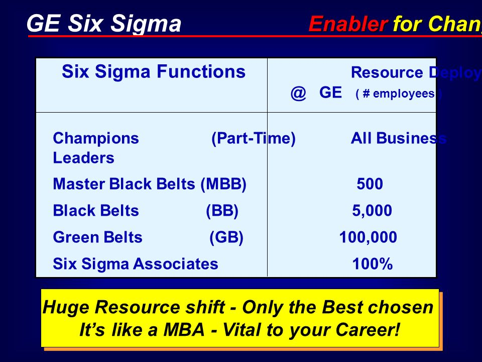 Enabler for ChangeSix Sigma Functions Resource Deployment @ GE ( # employees )