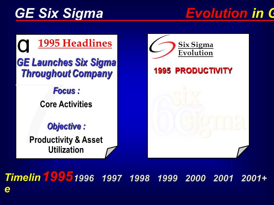 Evolution in GE 1995 1995 Headlines