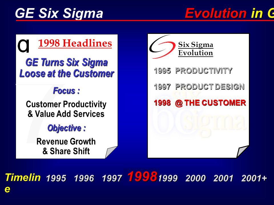 Evolution in GE 1998 1998 Headlines
