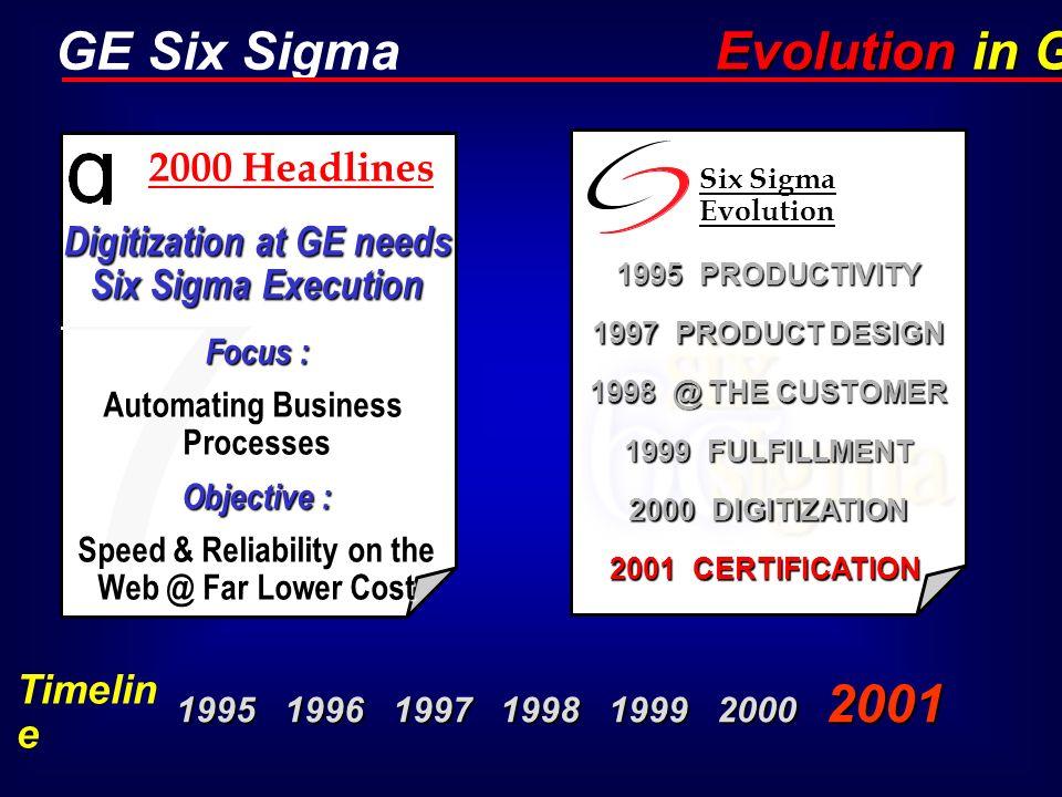 Evolution in GE 2000 Headlines