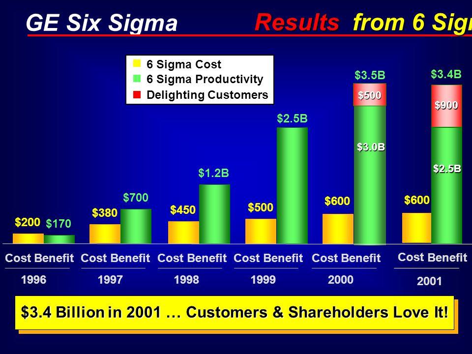 $3.4 Billion in 2001 … Customers & Shareholders Love It!