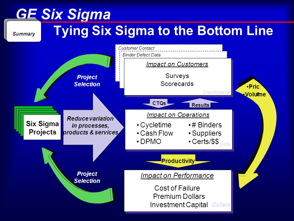 Tying Six Sigma to the Bottom Line